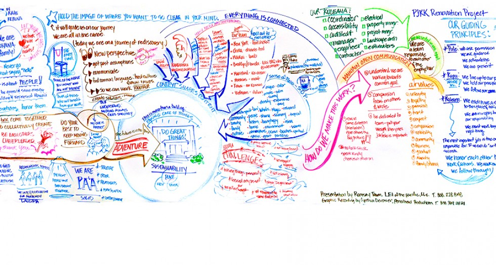 Graphic Recording - Live drawing of Ramsay Taum's Presentation