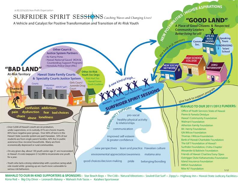 Concept Chart - Organizational Overview Surfrider Spirit Sessions