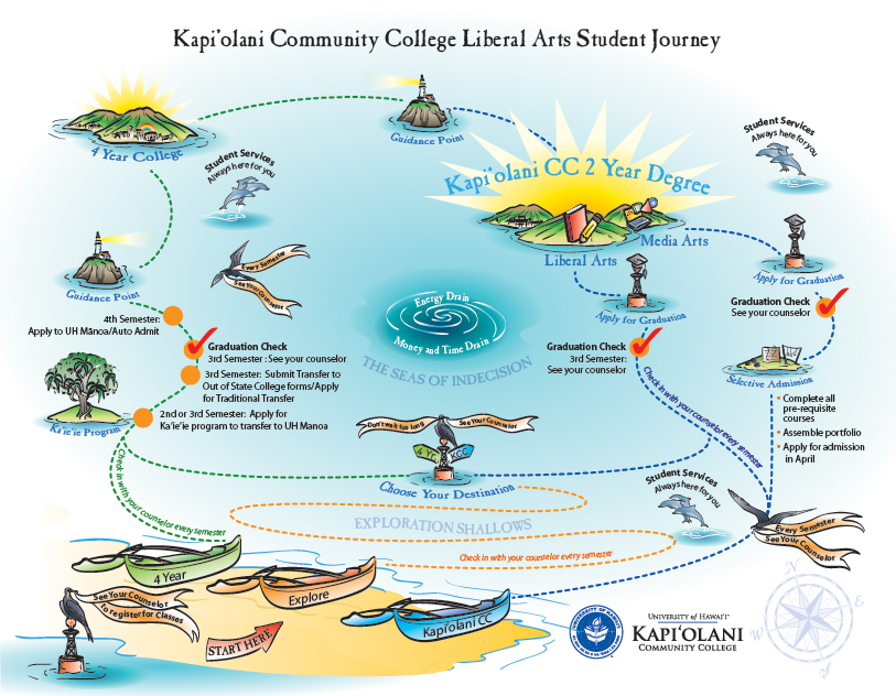 Concept Chart Process Chart - Kaipolani Community College Student Pathways Detail Map Liberal Arts