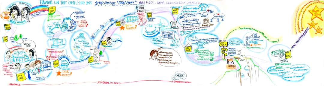 Project History Map - Hawaii Medical Association (HMSA) Workgroup, Stop BSI Project