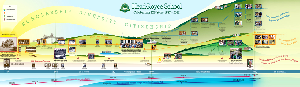History Map - Head Royce School (Actual size 8ft x 26ft)