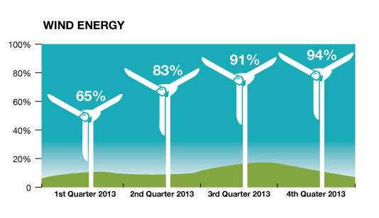 Info-Graphic, Data-Chart-HECO-WindEnergyAccepted_Chart_fnl