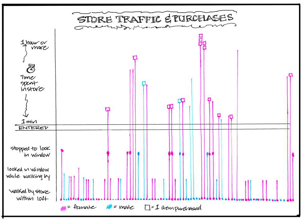 Infographic, Data chart-Store-Traffic