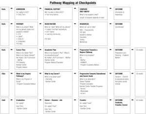 KCC Student Pathways-Original Map