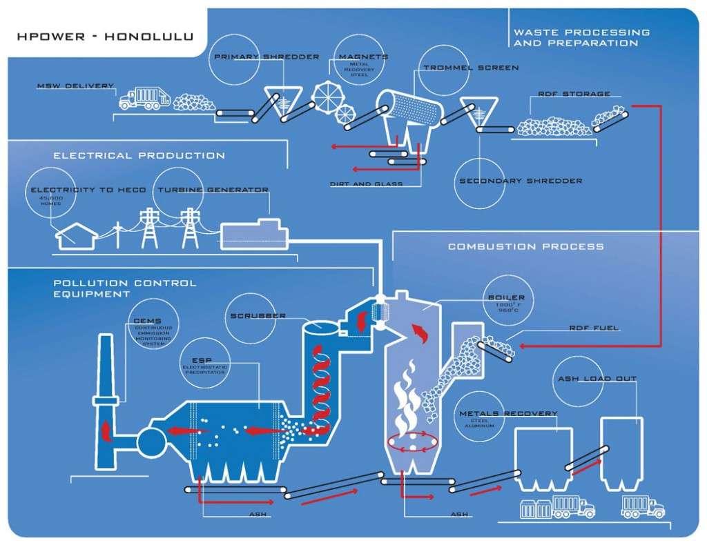 Info-Graphic Process chart HPower-Chart-Art-retro-rev
