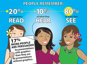 Infographics are remembered