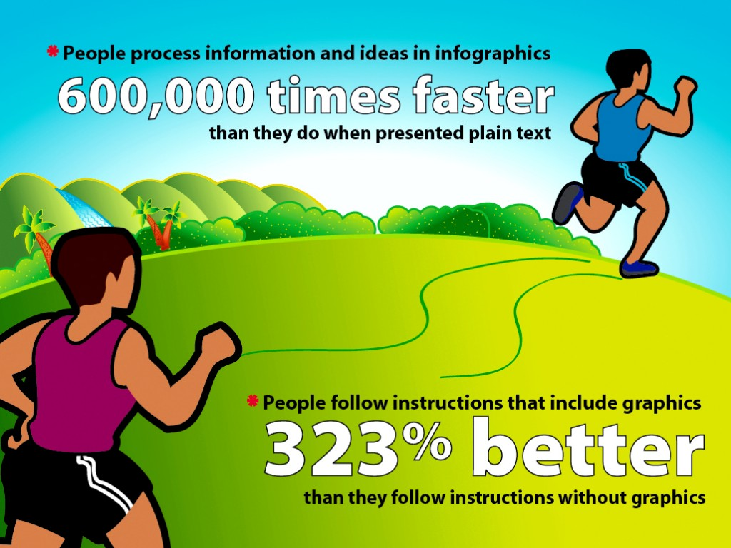 Infographics help comprehension