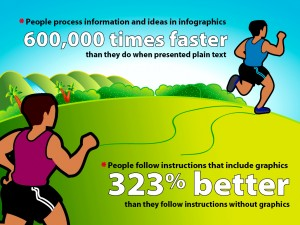 Infographics increase comprehension