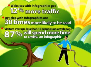 Infographics build web traffic