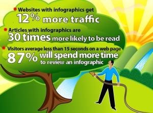 Infographics build web traffic