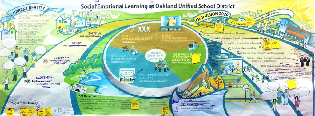 OUSD-vision-map-notes