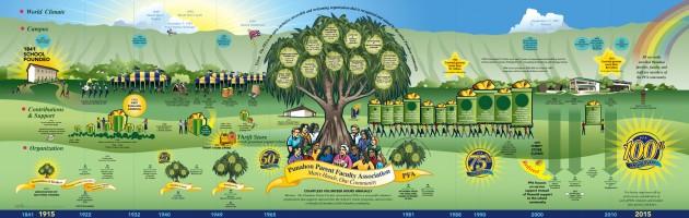 Punahou Parent Teacher Association History Map