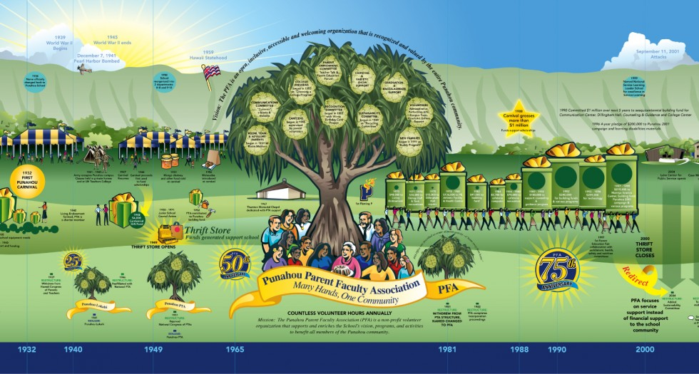 Punahou Parent Teacher Association History Map