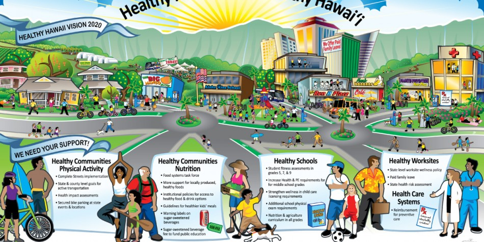 Department Of Health, Healthy Hawaii Vision Map (Actual sized 4' x 6.5 ')