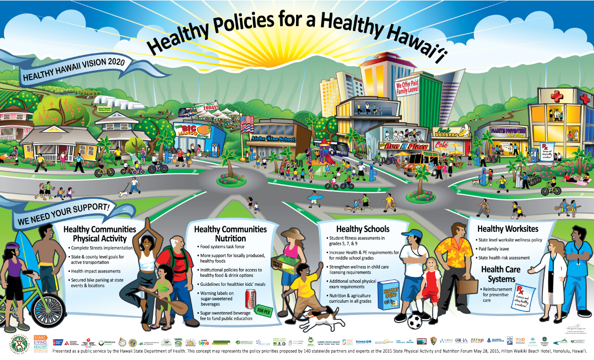 Department Of Health, Healthy Hawaii Vision Map(Actual size 4' x 6.5 ')