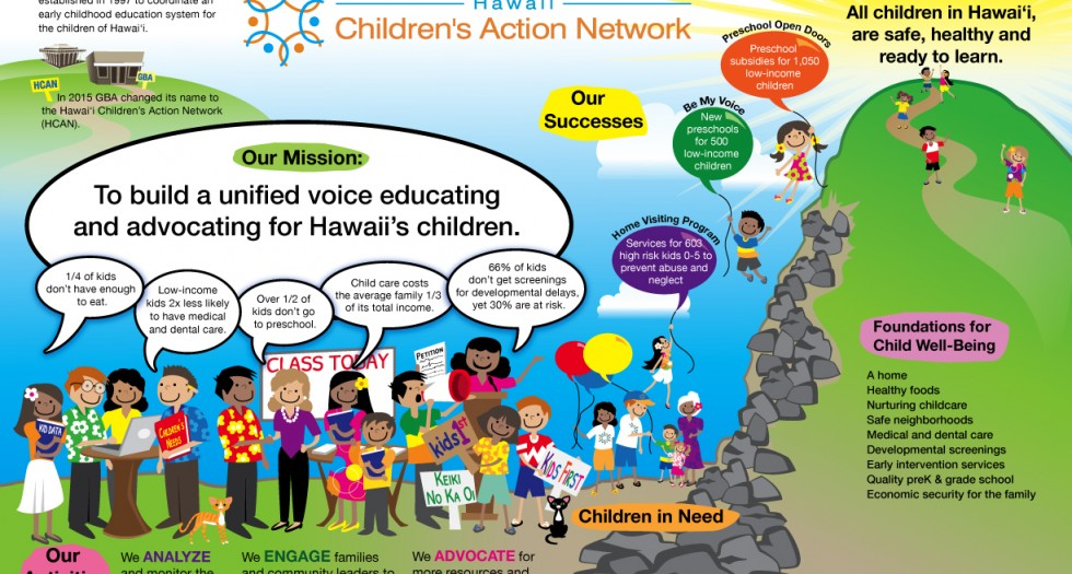 Hawaii Children's Action Network Organization Storymap (Actual Size 11