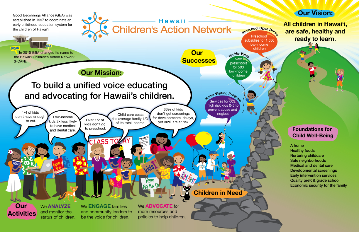 "Hawaii Children's Action Network Organization Storymap (Actual Size 11"" X 17"")"